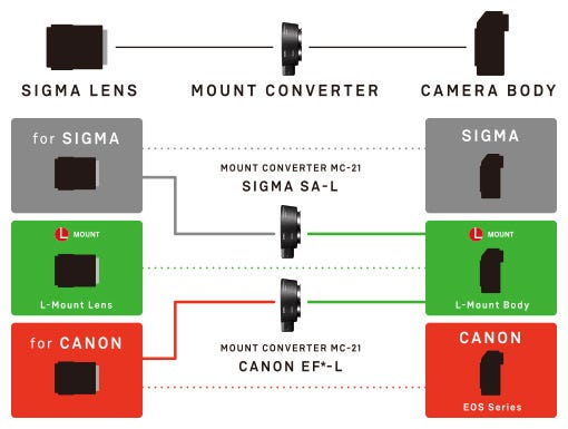 SIGMA MC-21 マウントコンバーター (CANON EFマウント⇔Lマウント)