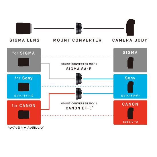 SIGMA MC-11 マウントコンバーター (CANON EFマウント⇔SONY Eマウント)