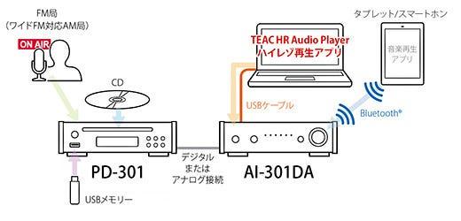 TEAC(ティアック) PD-301-S CDプレーヤー ワイドFM対応
