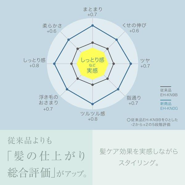 Panasonic くるくるドライヤー ナノケア EH-KN0G-A ネイビー
