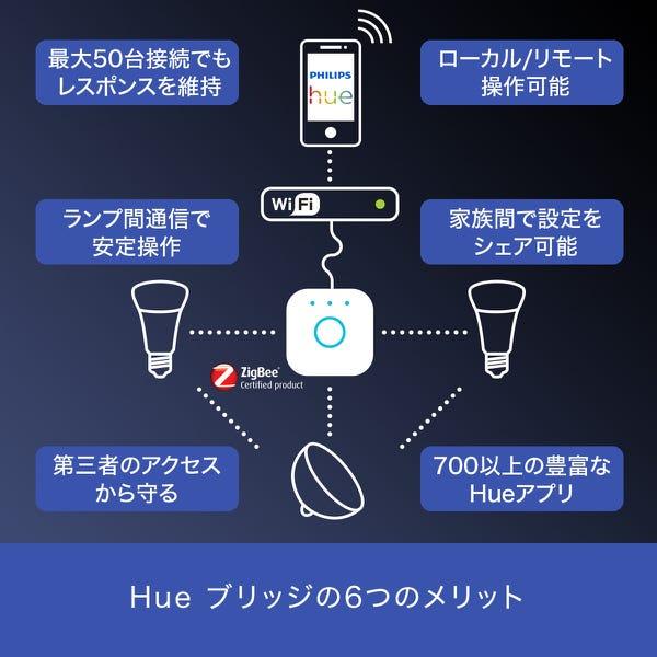 Philips Hue ホワイトグラデーション スターターセットBluetooth+Zigbee スマート電球