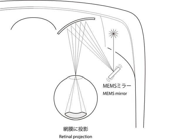 QDレーザ 網膜走査型レーザアイウェア RETISSA Display 右目用