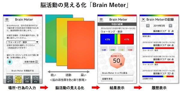 [新品] 脳のパーソナルトレーニング Active Brain CLUB スタンダードコース XB-01