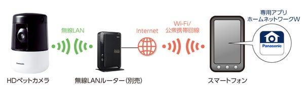 パナソニック ペットカメラ スマートホーム 自動追尾機能搭載 屋内HDペットカメラ KX-HDN205-K